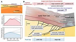 Deformation And Tsunamigenesis Of The Shallow Subduction