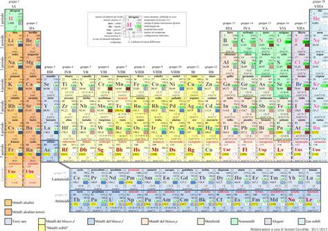 tavola periodica in italiano laboratorio di chimica in casa tavola periodica degli