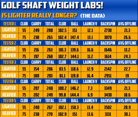 Swing Weight by Just And Go Driver Swing Weight Chart