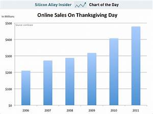 Chart Of The Day  E-thanksgiving