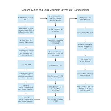 general duties   legal assistant  workers compensation