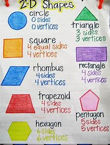 Vocabulary Anchor Chart 2d Shapes Anchor Chart Yahoo Image Search Results Math