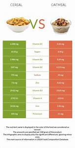 Cereal Vs Oatmeal In Depth Nutrition Comparison