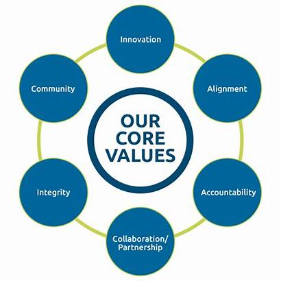 Core Values Accountability Partnership Graphic Commitment Innovation
