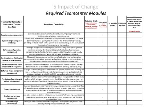 framework change impact analysis