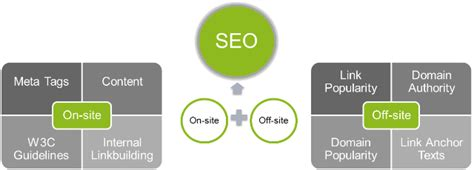 what is onsite seo tsb004 seo for business owners