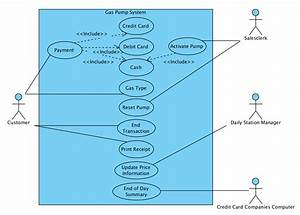 Uml Use Case  Sequence Diagram Creation