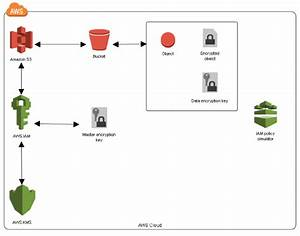 How To Prevent Uploads Of Unencrypted Objects To Amazon S3