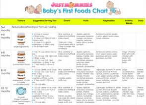 babys  foods chart wwwjustmommiescom