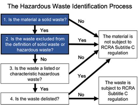 criteria   definition  solid waste  solid