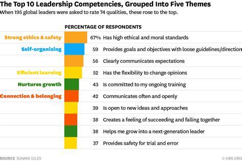 What Does Your Dac Report Look Like With Does Background Best 25 Leadership Competencies Ideas On