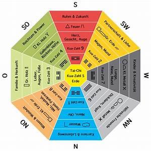 Feng Shui Bagua Zonen : feng shui bagua die 9 zonen ~ Frokenaadalensverden.com Haus und Dekorationen