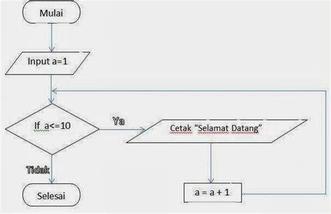 Flowchart Percabangan Dan Perulangan Line Graph Excel Months Automatically Update Pivot Plot In R With Error Bars Two Columns Dates Linear Double On