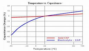 Nichicon Capacitor Series Chart