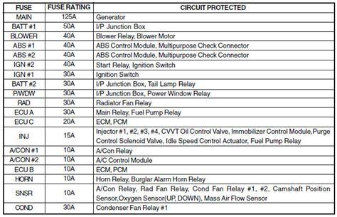 engine compartment fuse panel description