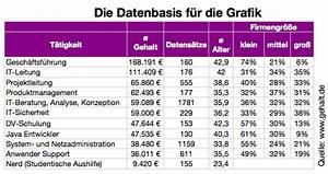 Wie Viel Verdient Ein Architekt : tolle data warehouse architekt gehalt zeitgen ssisch ~ Lizthompson.info Haus und Dekorationen