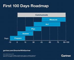 first 100 days plan template - first 100 days how digital marketing leaders succeed