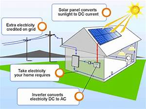 Discover The Benefits And Facts Of Solar Energy