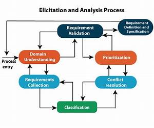 Software Engineering Diagrams Tutorial