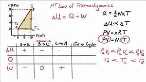 Pv Graph And First Law Of Thermodynamics