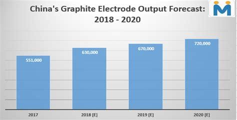 graphite electrode crisis  deepen