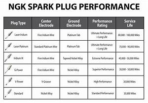 Ngk Spark Plug Guide Logoall