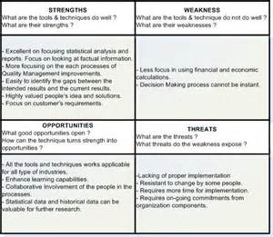 SWOT Analysis Techniques