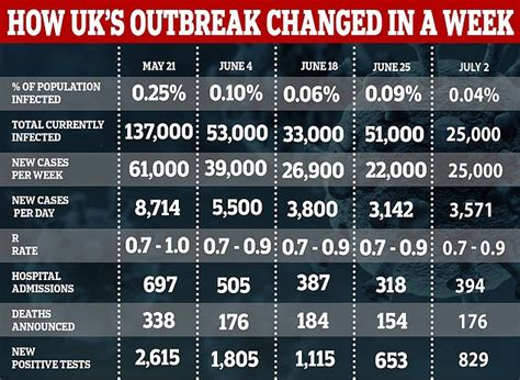Coronavirus infection rate in England drops to just one in ...
