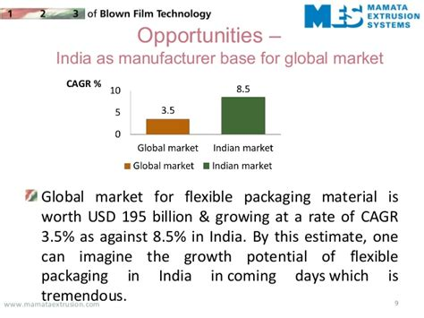 Indian market for specialty packaging films