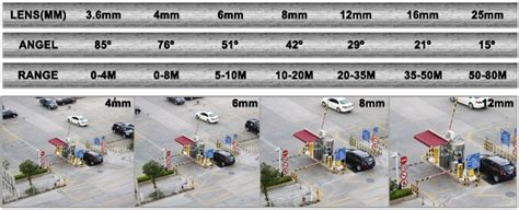 cctv camera lens distance angles  coverages hikvision cctv installations