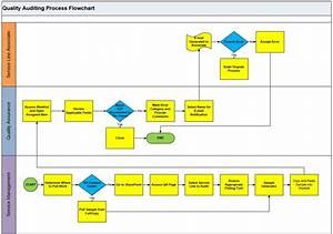 Qa Audit Process Overview