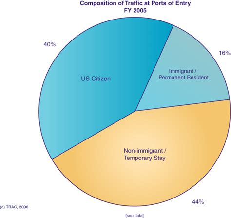 Composition of Traffic at US Ports of Entry - FY 2005