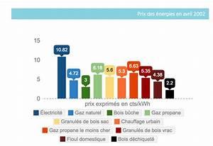 Comparatif Tarifs électricité : prix des nergies comparatif de 2002 2015 ~ Medecine-chirurgie-esthetiques.com Avis de Voitures