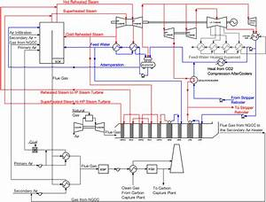 Process Flow Diagram Of A Gas Turbine Flue Gas Windbox