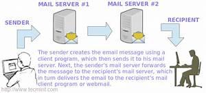 How To Setup Postfix Mail Server  Smtp  Using Null