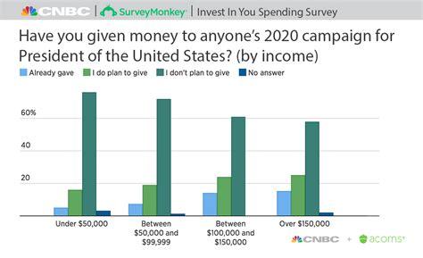 majority  americans wont donate   presidential
