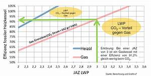 Co2 Berechnen : luftw rmepumpen in sterreich studie analysiert ~ Themetempest.com Abrechnung