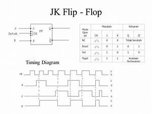 Rangkaian Sequensial Rs Flip  U2013 Flop Jk Flip  U2013 Flop T Flip