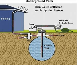 Diagram Of Underground Rainwater Tank Work System
