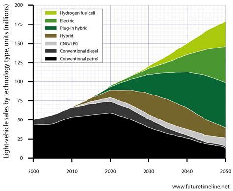 2027 Future Timeline  Timeline  Technology Singularity