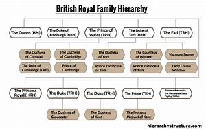 Queen Elizabeth Lineage Chart British Royal Family Hierarchy Hierarchy Structure