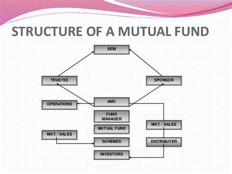 darshan   potential  mutual fund