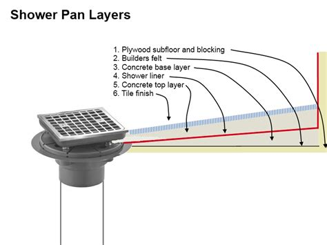 kohler shower pan drain cover shower pan build and drain install image gallery