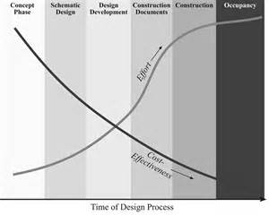 integrated design energy saving strategies are easiest to implement early in the design process as the design