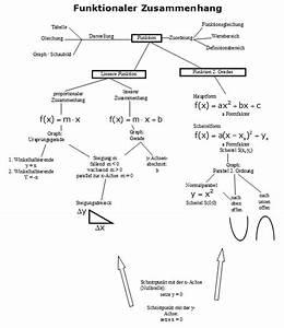 Schnittpunkt Mit Y Achse Berechnen Lineare Funktion : wiederholung mindmap funktionaler zusammenhang ~ Themetempest.com Abrechnung