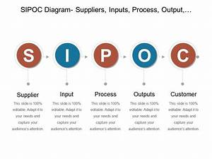 Sipoc Diagram Suppliers Inputs Process Output Customers