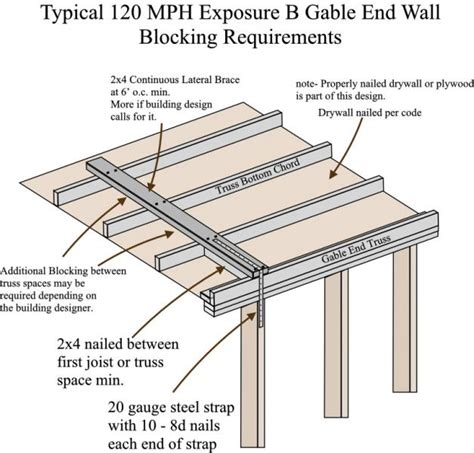 floor joist blocking requirements charleston home inspector discusses wind zone requirements