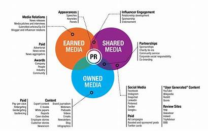Earned Owned Shared Between Difference Paid Digital