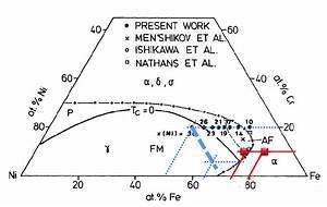 30  Ternary Phase Diagram For Fe