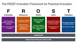 The Frost Innovation Framework